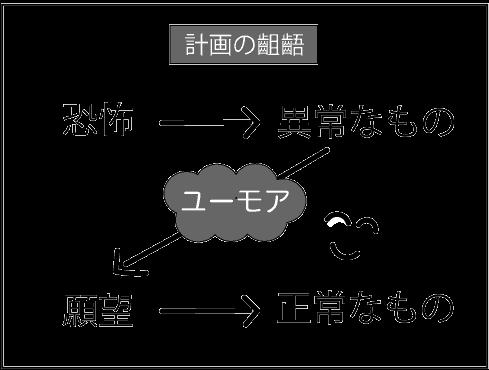 『神経症1』(V・E・フランクル みすず書房)掲載図(p154)を参考に作成した「計画の齟齬」に関する図