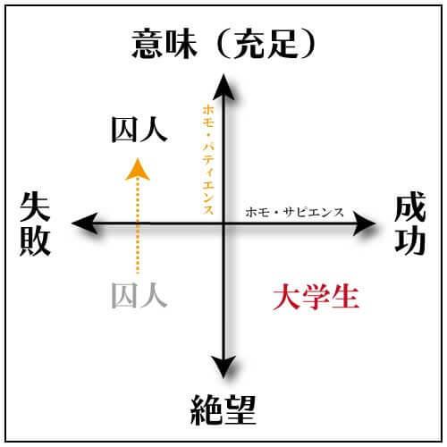 意味と絶望・失敗と成功のポジショニングマップの図