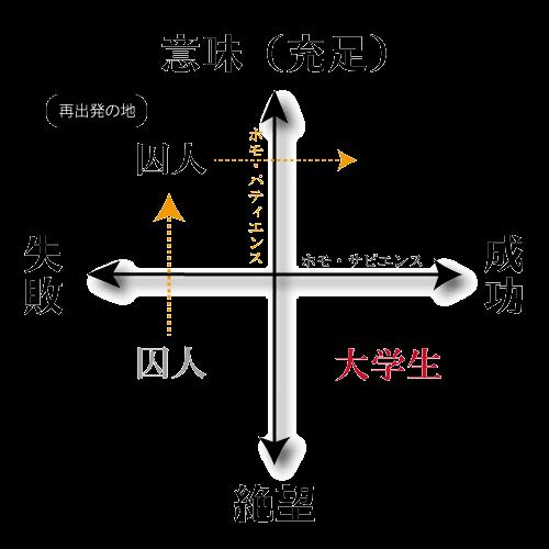 意味と絶望・失敗と成功のポジショニングマップの図(再出発の地)